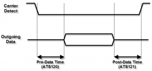 The carrier detect line is pulled low before data is output. The time between the falling edge of CD and the first bit of data is set by ATS120. ATS121 sets the time between the last bit of data and the rising edge of CD.