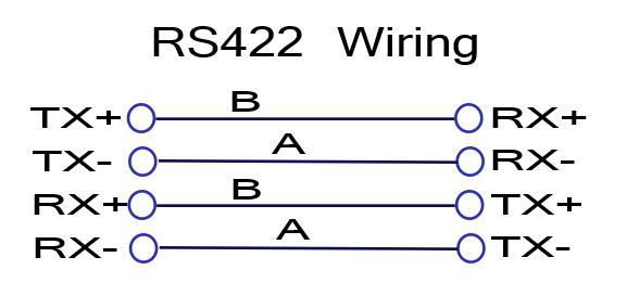 Serial Communications Rs232 Rs485 Rs422 Raveon Uhf Vhf Data