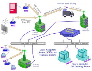 DART System Diagram