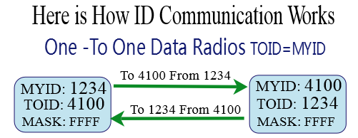 Raveon - UHF/VHF Data Radio and SCADA Solutions — Raveon