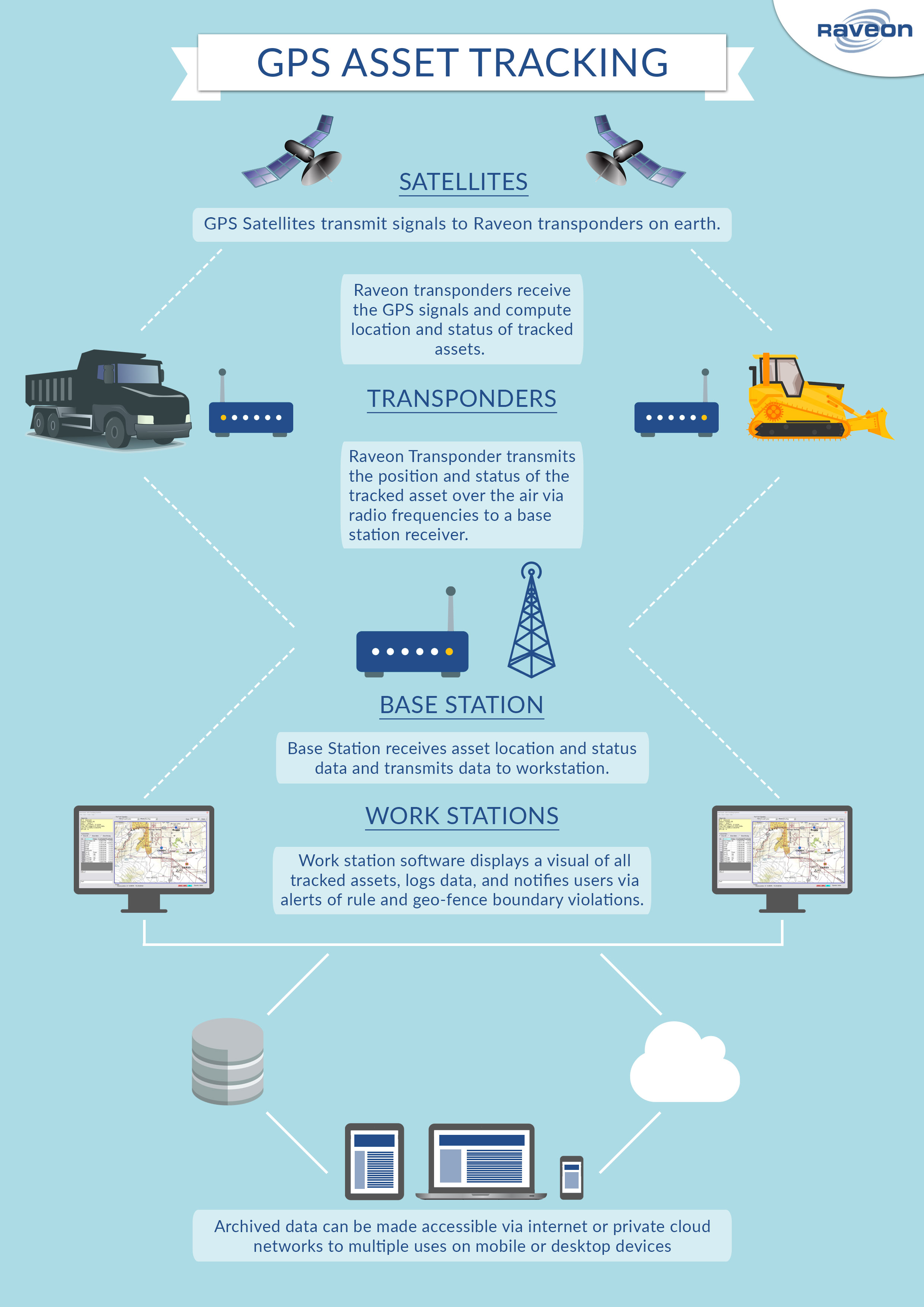 Infographic about mining, oil, and gas industry asset tracking