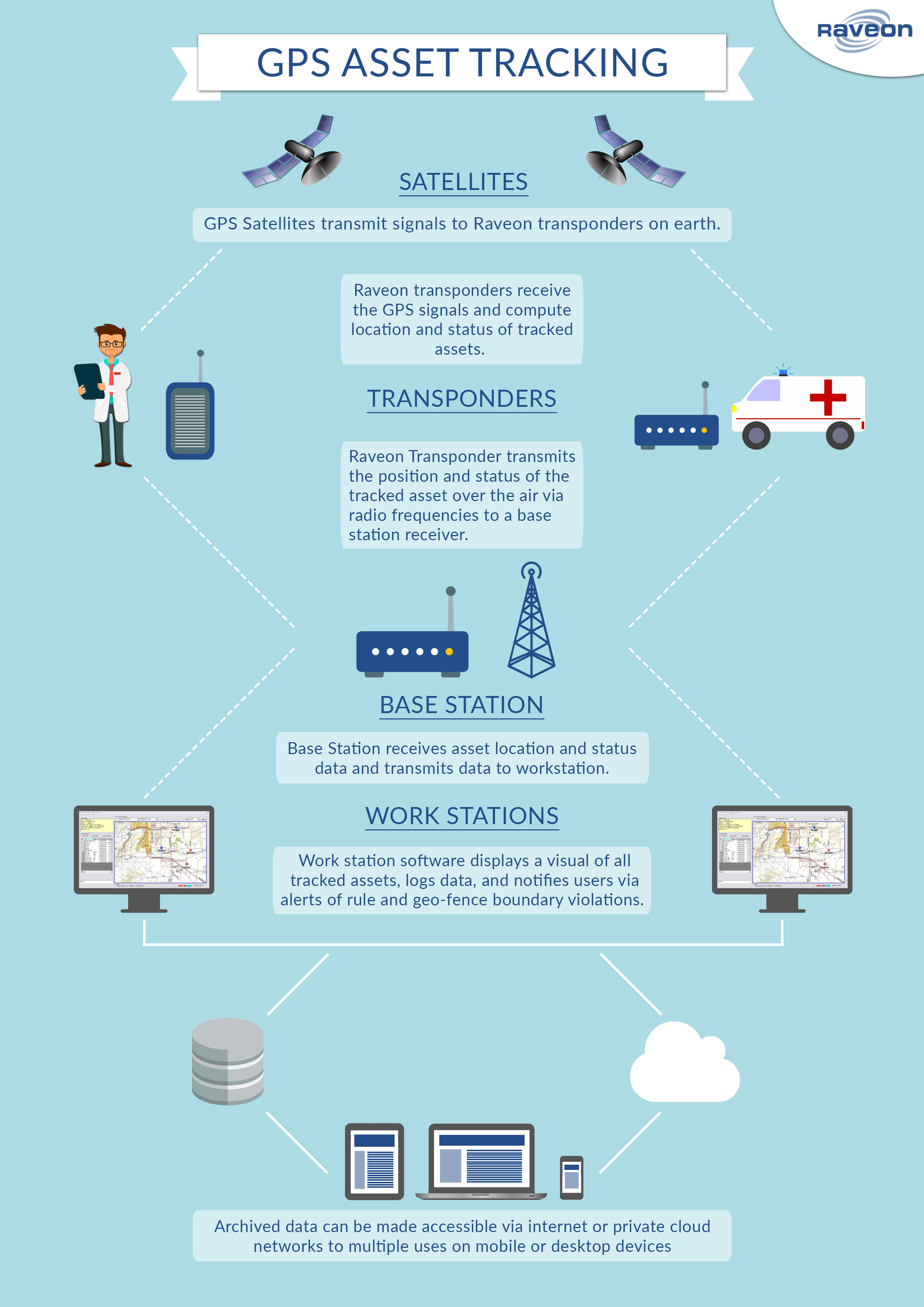 Infographic for medical emergency asset tracking