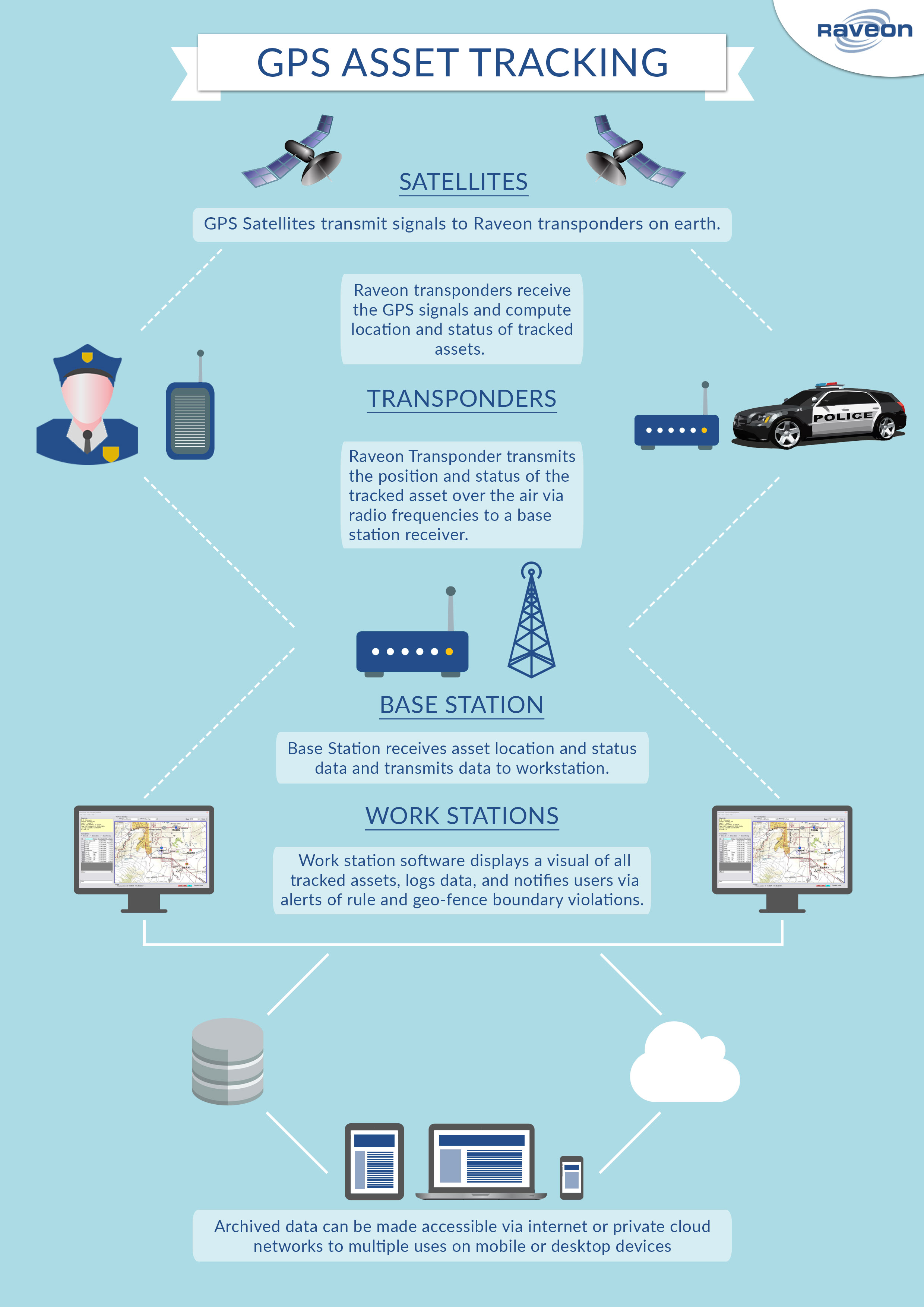 Law Enforcement Asset Tracking Infographic