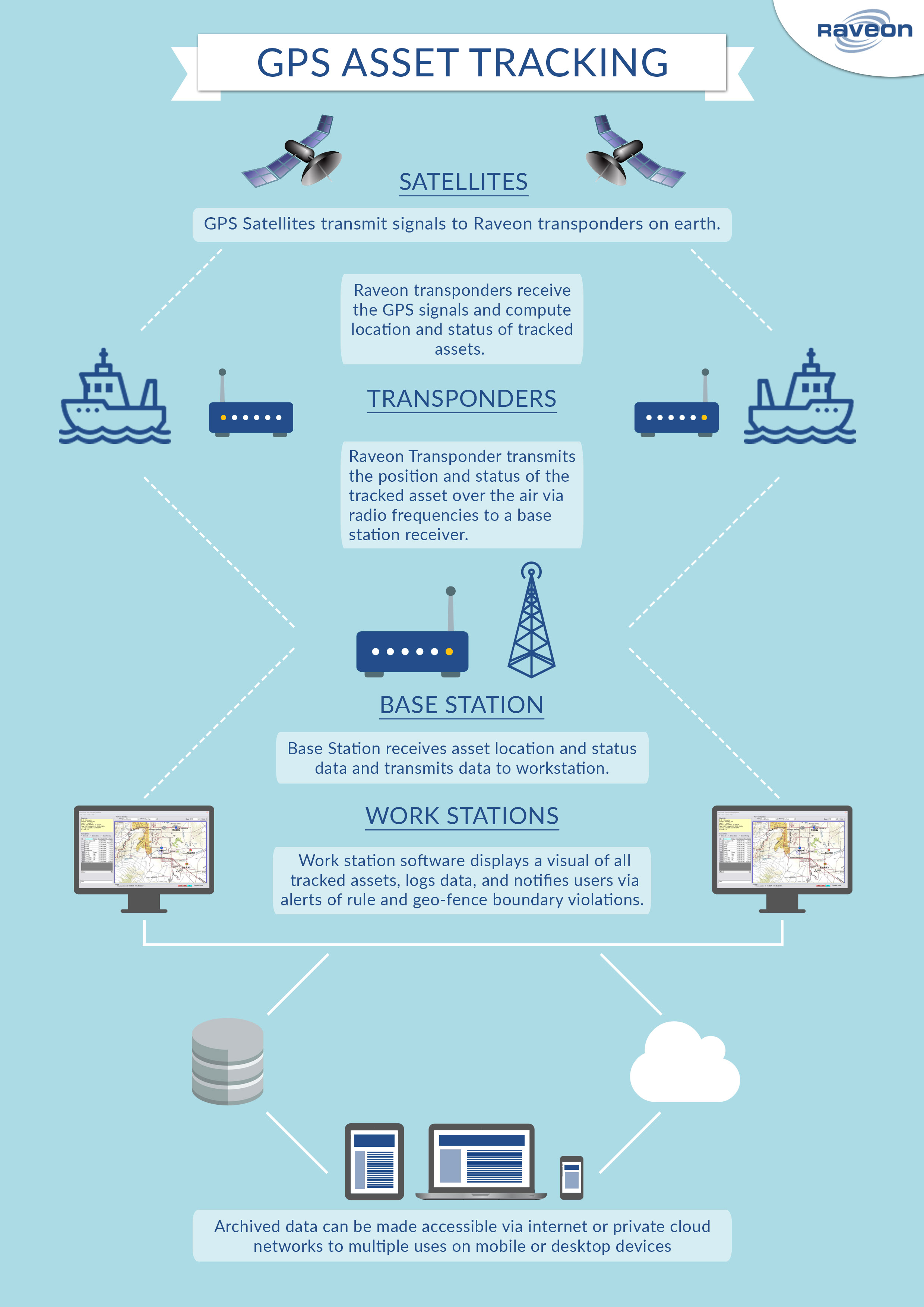 Infographic on port asset tracking